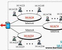 آدرس های IP